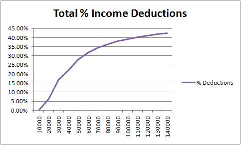 Irish_income_deductions2010